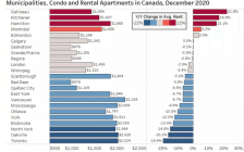 多伦多公寓房租创新低,跌幅最大!万锦、北约克华人区跌将近10%