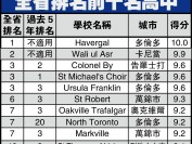 安省排名前十的高中名单推荐