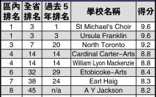 2019年多伦多排名安省前10的高中名单