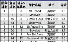 约克区万锦列治文山旺市等排名前十的高中名单推荐