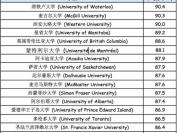 加拿大各大学新生平均分 你绝对想不到!