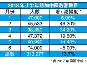 夏季旅游旺季访加游客大增 中国旅客却减少了5%