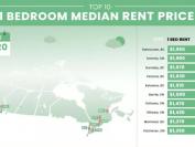 温哥华再次成为加拿大租房租金最贵的城市