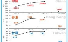 加拿大移民来源国排名:中国第三 留学生是主力