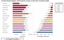 """多伦多租房租金跌""""疯"""",拉低了整个GTA均价13%!"""