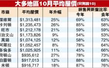 安省10月房产销售破纪录 大多伦多地区市场均衡