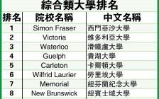 最新加拿大大学排行榜 多伦多大学与麦吉尔大学并列医学类榜首