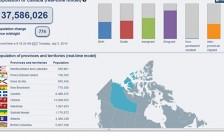 实时显示人口变化 加拿大人口时钟生动直观