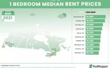 多伦多单人公寓每月租金创四年新低