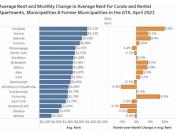 大多伦多这些地区的租金下跌近40% 烈治文山租金也大幅下跌