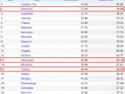 加拿大最安全城市排行榜:魁北克城第一,万锦第二!