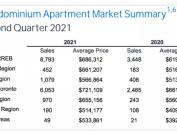 多伦多公寓平均房价超72万加元!明年销量还要大增!