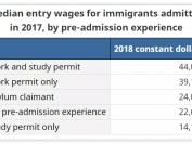 加拿大新移民收入达峰值!华人几乎垫底,只有这个数!
