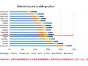 不光安省政府,多伦多个人债务水平也达历史新高!