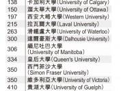 台大发布全球大学排名 加拿大大学表现如何?