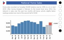加拿大这个城市4月MLS房价涨8% 多伦多仅3%