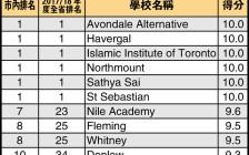 安省大多伦多地区最新菲莎小学排名公布 私立学校名列前茅