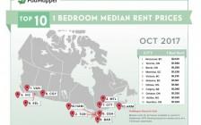 加拿大25个城市10月租金报告新鲜出炉!