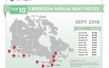 加拿大9月各城市平均租金榜 多市两居涨幅好大