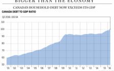 加拿大人富也是房穷也是房 债务多半是房贷