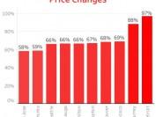 加拿大6个城市5年房价涨50% 一多半都在大多伦多地区