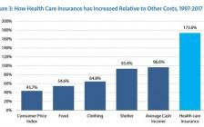 加拿大人均医疗支出曝光 你占便宜了吗