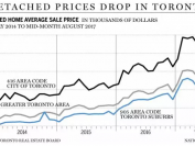 喜 OR 忧?大多伦多地区独立屋均价已跌破$100万大关!