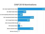 安大略移民提民计划OINP发布2018移民报告,印度人提名遥遥领先