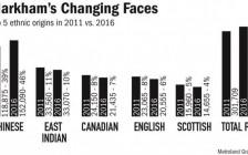 万锦46%是华裔!上海移民:好比生活在国内