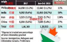 13600名中国公民过去20月入籍加拿大