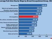 加拿大统计局:加拿大时薪最高和最低的工作