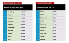 温哥华房价全球第四贵 租金涨上天了! 比房价涨的还快!