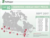 9月加拿大城市房租榜 哪里租金最要命?