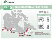 11月加拿大各城市房租价出炉!温哥华两卧室仍在3000加币高位