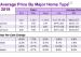 大多伦多地区1月房屋销量房价齐升 今年房价会涨4.2%