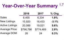 大多伦多地区房市稳步回升 销量连升4个月房价涨2.9%
