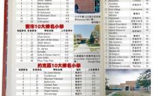 安省小学最新排名出炉 华人区占榜单前茅!