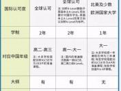 一图读懂三大国际课程AP、IB、A-level