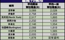 加拿大七月房租排行:温哥华两房月租金超3千 多伦多排第二