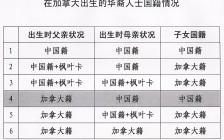 加拿大出生二代华裔 中国国籍如何认定?