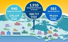 重磅:加拿大私立学校再分类