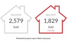 史上最惨4月! 温哥华房价快跌破百万 销量暴跌43%! 真正的噩梦还在后面…