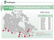 加拿大城市的平均租金排名!涨幅最快的竟然是这个小城市!