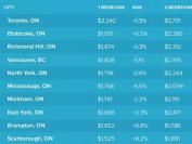 加拿大城市租金排行榜:多伦多一室一厅公寓平均租金全国最贵!