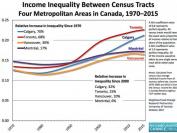 多伦多贫富两极分化,中产消失的根本原因!