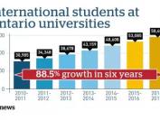 留学生成为加拿大大学摇钱树,华人小留很担忧