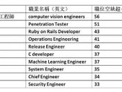 2018年加拿大十大技术职位最缺人