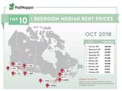加拿大10月租金排行,房租跳水最深的竟是TA?