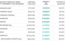 一目了然:加拿大大多伦多地区各市镇哪里地税高、哪里低