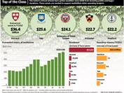美国大学之间的贫富差距,比你想的大得多